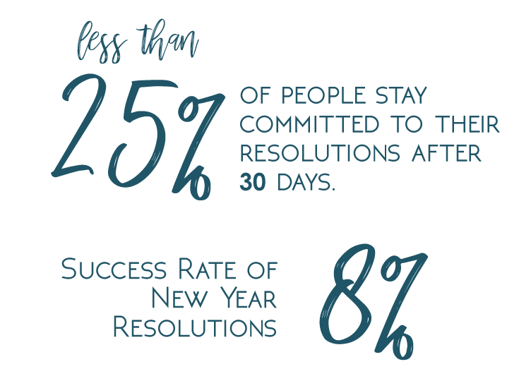 why_do_new_years_resolutions_fail_stats
